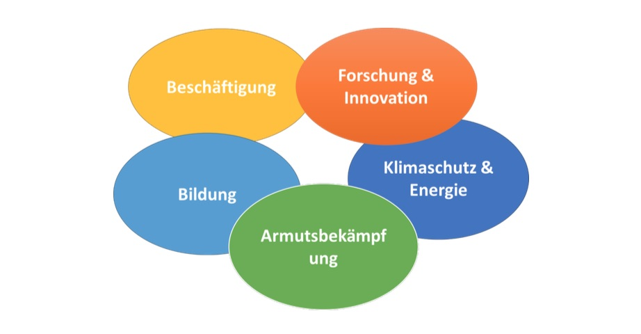 Erasmus Themen